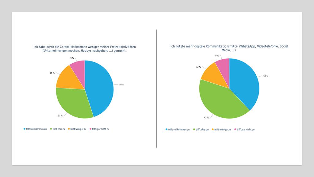 zwei Diagramme zur Veränderung der Freizeitaktivität und der Kommunikation