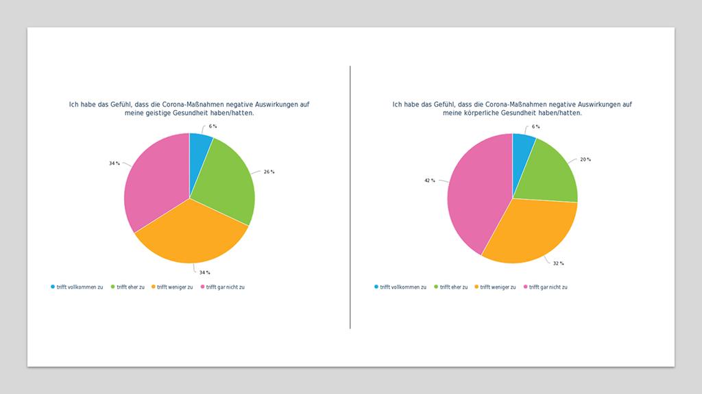 zwei Diagramme zur Auswirkung auf die geistige und körperliche Gesundheit